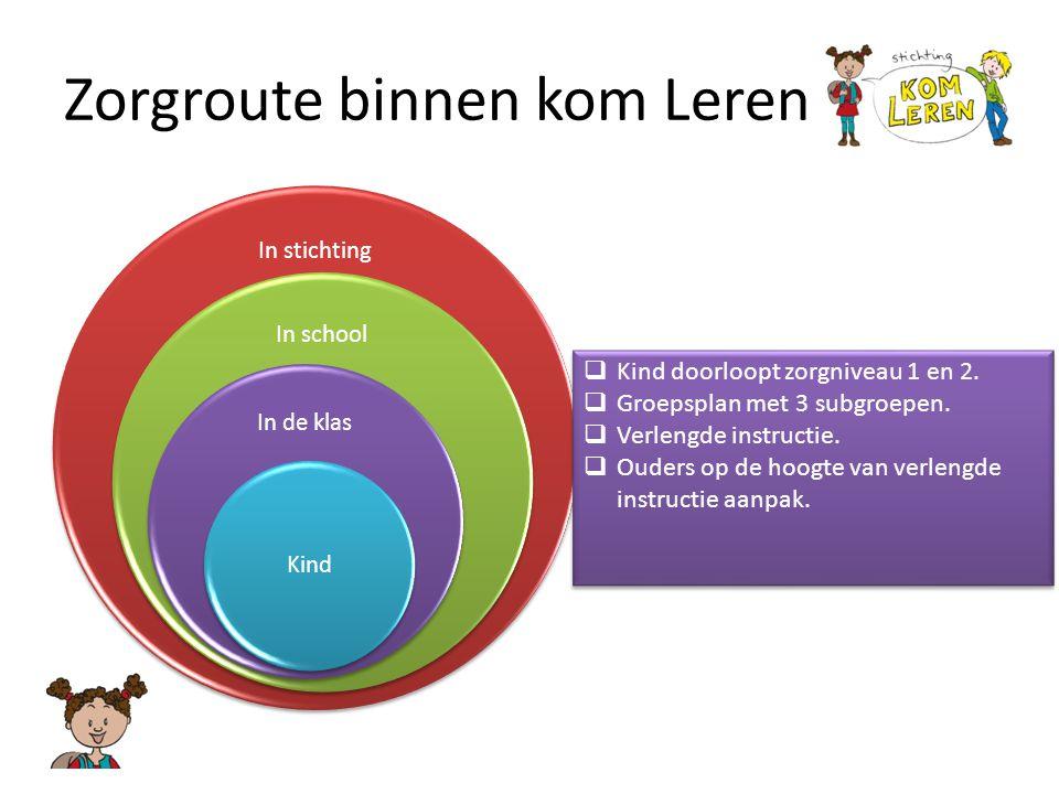 Zorgroute binnen kom Leren In stichting In school In de klas Kind  Kind doorloopt zorgniveau 1 en 2.  Groepsplan met 3 subgroepen.  Verlengde instr