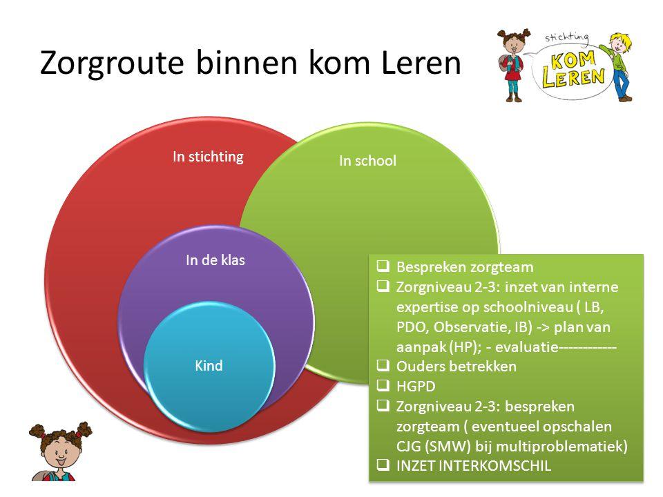 Zorgroute binnen kom Leren In stichting In school In de klas Kind  Bespreken zorgteam  Zorgniveau 2-3: inzet van interne expertise op schoolniveau (
