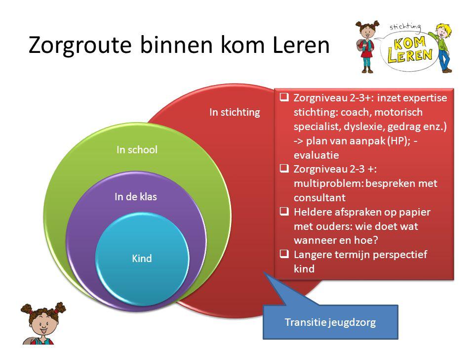 Zorgroute binnen kom Leren In stichting In school In de klas Kind  Zorgniveau 2-3+: inzet expertise stichting: coach, motorisch specialist, dyslexie,