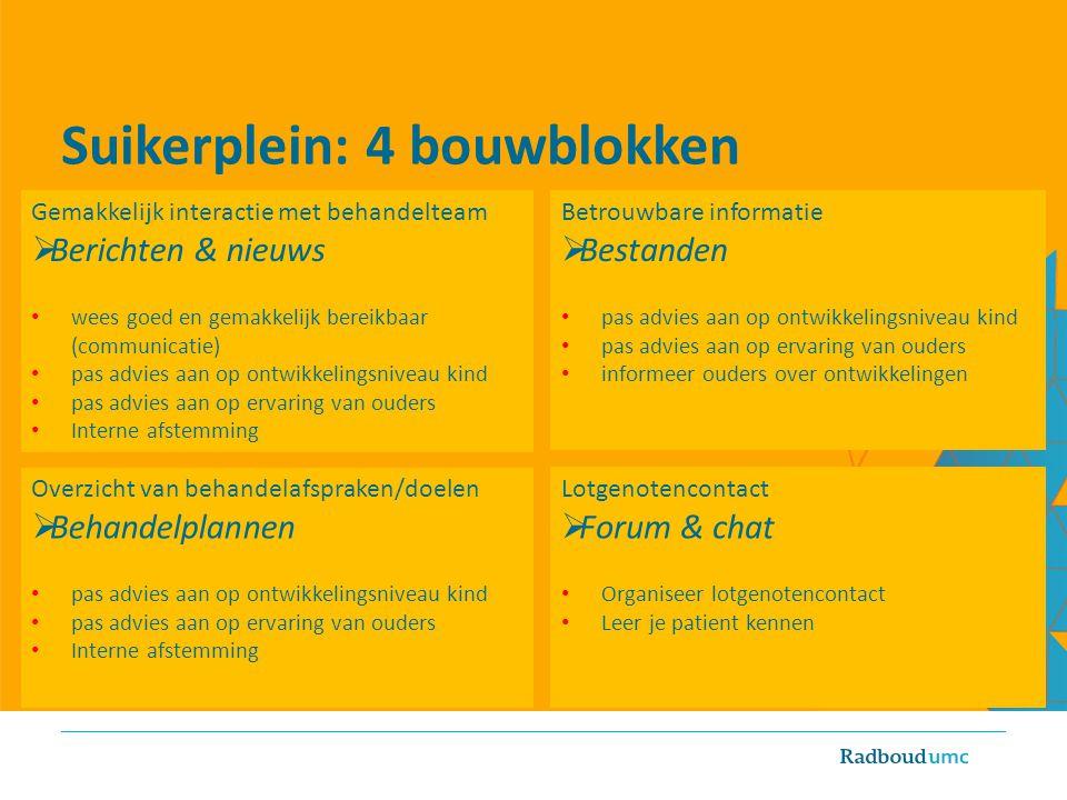 Suikerplein: 4 bouwblokken Gemakkelijk interactie met behandelteam  Berichten & nieuws wees goed en gemakkelijk bereikbaar (communicatie) pas advies