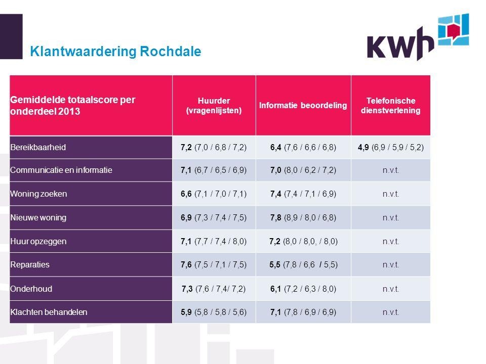 Klantwaardering Rochdale Gemiddelde totaalscore per onderdeel 2013 Huurder (vragenlijsten) Informatie beoordeling Telefonische dienstverlening Bereikbaarheid7,2 (7,0 / 6,8 / 7,2)6,4 (7,6 / 6,6 / 6,8)4,9 (6,9 / 5,9 / 5,2) Communicatie en informatie7,1 (6,7 / 6,5 / 6,9)7,0 (8,0 / 6,2 / 7,2)n.v.t.
