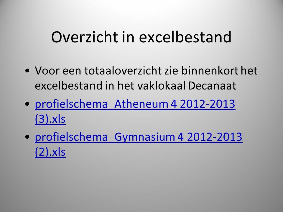 Overzicht in excelbestand Voor een totaaloverzicht zie binnenkort het excelbestand in het vaklokaal Decanaat profielschema_Atheneum 4 2012-2013 (3).xl