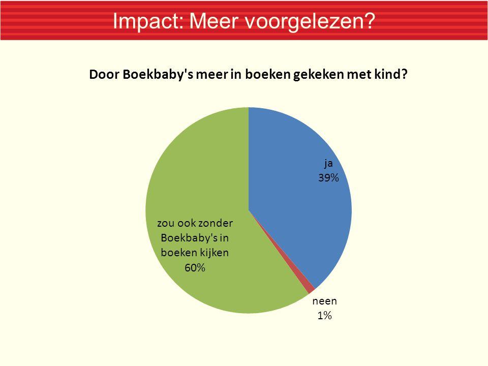 Impact: Meer voorgelezen