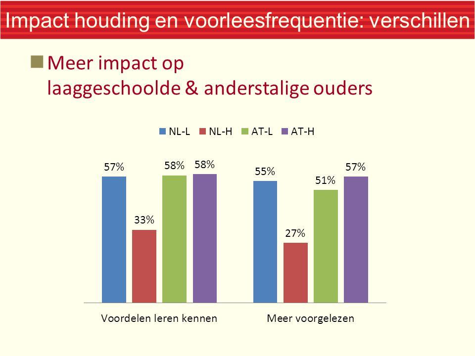 Impact houding en voorleesfrequentie: verschillen Meer impact op laaggeschoolde & anderstalige ouders