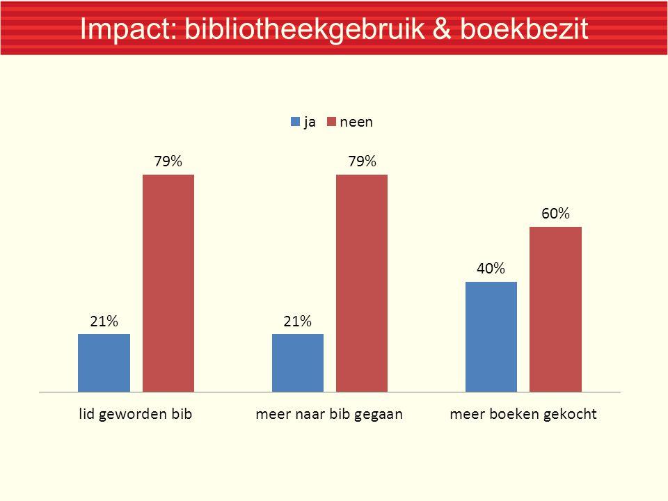 Impact: bibliotheekgebruik & boekbezit