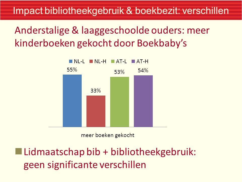 Impact bibliotheekgebruik & boekbezit: verschillen Anderstalige & laaggeschoolde ouders: meer kinderboeken gekocht door Boekbaby's Lidmaatschap bib + bibliotheekgebruik: geen significante verschillen