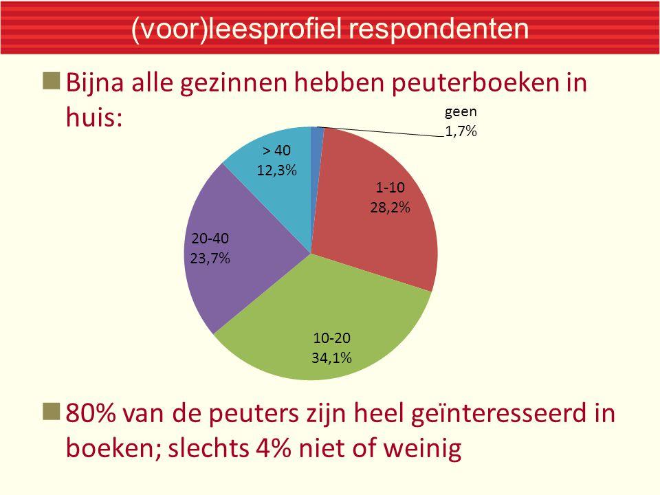 (voor)leesprofiel respondenten Bijna alle gezinnen hebben peuterboeken in huis: 80% van de peuters zijn heel geïnteresseerd in boeken; slechts 4% niet of weinig