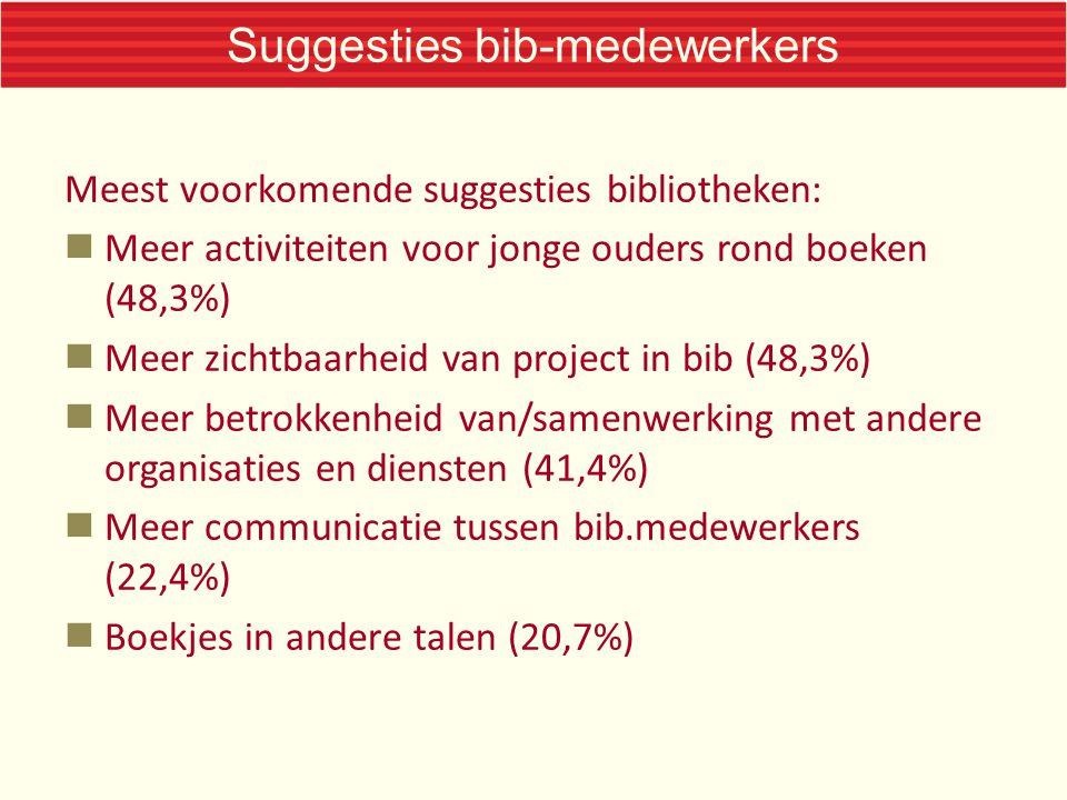 Suggesties bib-medewerkers Meest voorkomende suggesties bibliotheken: Meer activiteiten voor jonge ouders rond boeken (48,3%) Meer zichtbaarheid van project in bib (48,3%) Meer betrokkenheid van/samenwerking met andere organisaties en diensten (41,4%) Meer communicatie tussen bib.medewerkers (22,4%) Boekjes in andere talen (20,7%)