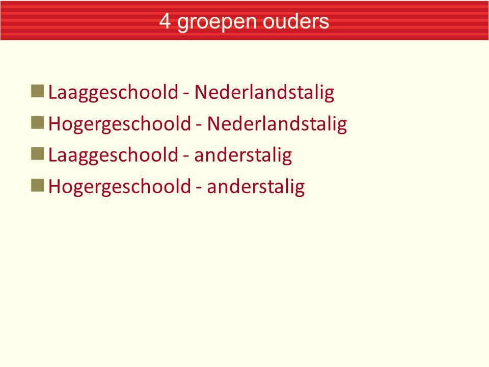 4 groepen ouders Laaggeschoold - Nederlandstalig Hogergeschoold - Nederlandstalig Laaggeschoold - anderstalig Hogergeschoold - anderstalig