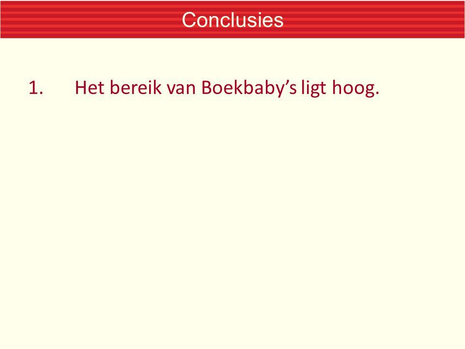 Conclusies 1.Het bereik van Boekbaby's ligt hoog.