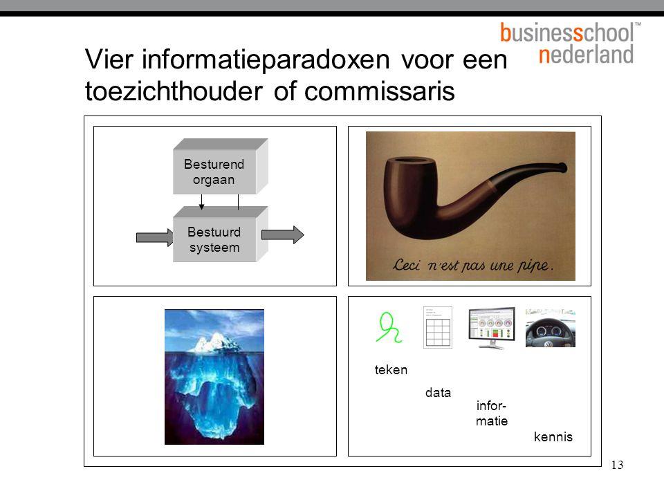 13 Vier informatieparadoxen voor een toezichthouder of commissaris teken data infor- matie kennis Bestuurd systeem Besturend orgaan