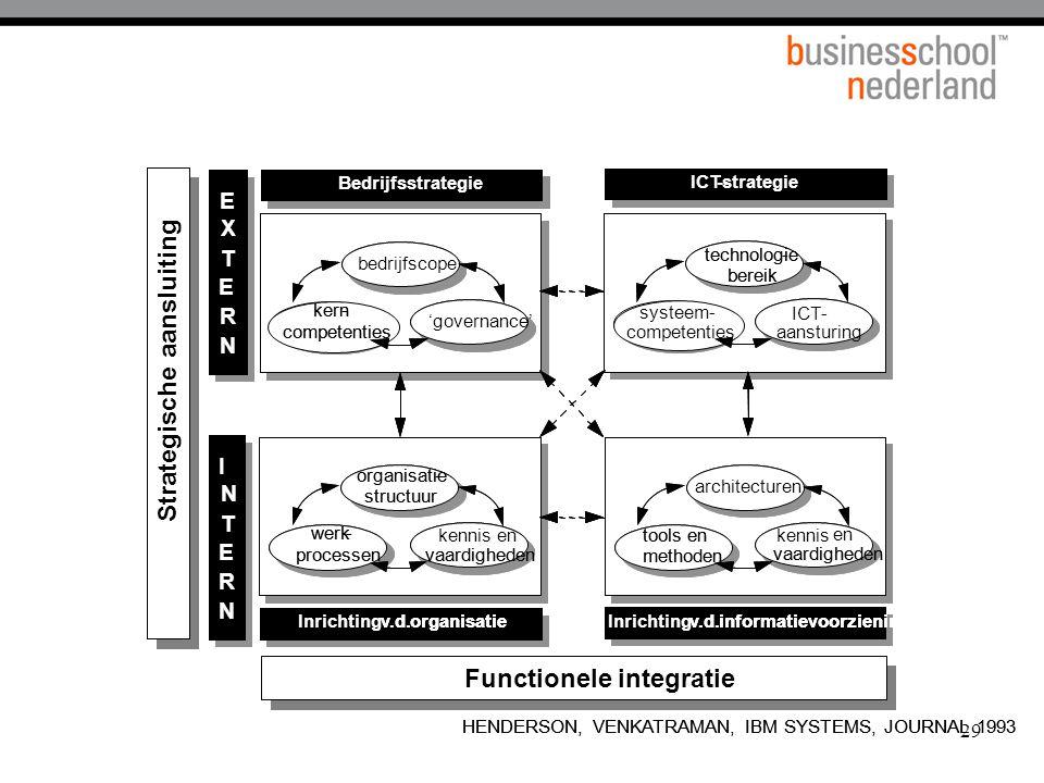 29 E X TE R N I NTERN Inrichtingv.d.informatievoorziening architecturen tools en methoden kennisen vaardigheden Inrichtingv.d.organisatie technologie- bereik systeem- competenties ICT-aansturing bedrijfscope kern- competenties 'governance' ICT-strategie Bedrijfsstrategie organisatie- structuur werk- processen kennisen vaardigheden HENDERSON, VENKATRAMAN, IBM SYSTEMS, JOURNAL 1993 Functionele integratie Strategische ansluiting EE XX TT EE RR NN II NN TT EE RR NN Inrichtingv.d.informatievoorzieningv.d.informatievoorziening architecturen tools en methoden tools en methoden kennis en vaardigheden Inrichtingv.d.organisatiev.d.organisatie technologie- bereik technologie- bereik systeem competenties - ICT- aansturing bedrijfscope kern- competenties kern- competenties 'governance' ICT--strategie Bedrijfsstrategie organisatie- structuur organisatie- structuur werk- processen werk- processen kennisen vaardigheden HENDERSON, VENKATRAMAN, IBM SYSTEMS, JOURNAL 1993 Functionele integratie Strategische ansluiting Strategische aansluiting