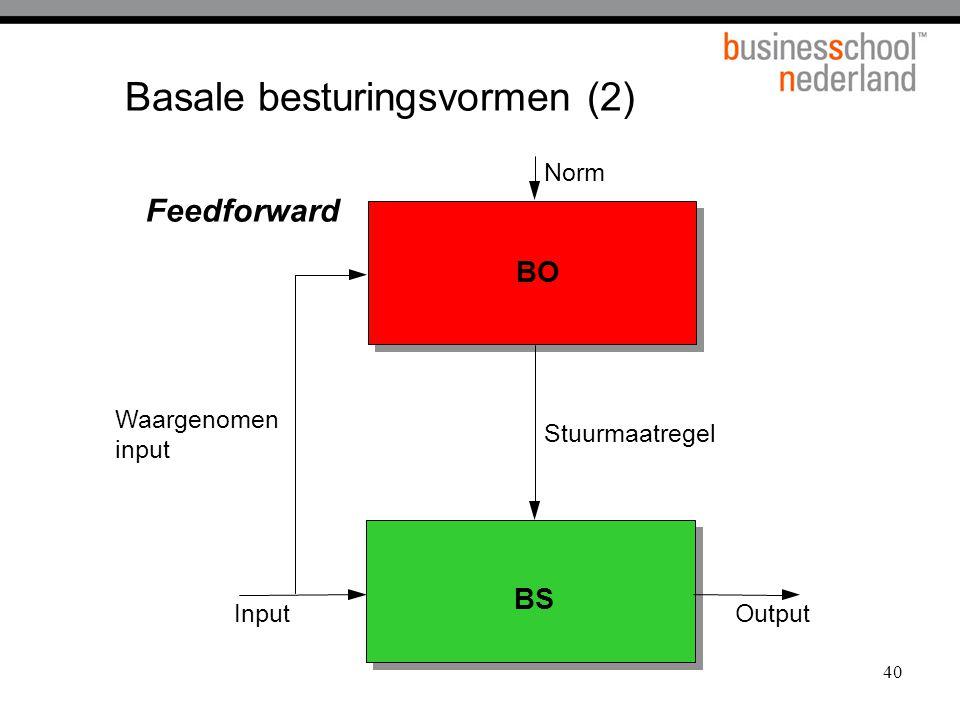 40 Basale besturingsvormen (2) BO BS Norm Waargenomen input OutputInput Stuurmaatregel Feedforward