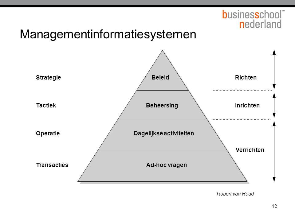 42 Managementinformatiesystemen Richten Inrichten Verrichten Robert van Head Ad-hoc vragen Dagelijkse activiteiten Beheersing BeleidStrategie Tactiek Operatie Transacties