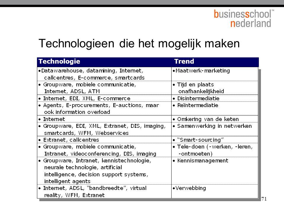 71 Technologieen die het mogelijk maken TechnologieTrend