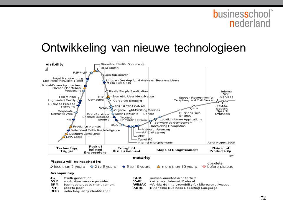 72 Ontwikkeling van nieuwe technologieen