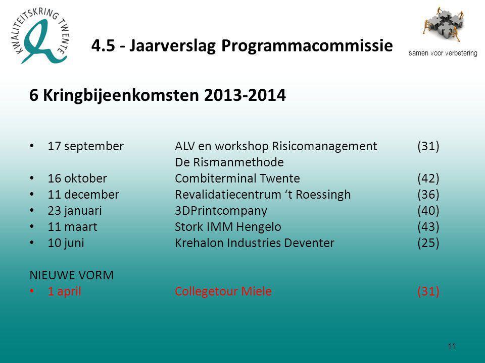 samen voor verbetering 4.5 - Jaarverslag Programmacommissie 6 Kringbijeenkomsten 2013-2014 17 september ALV en workshop Risicomanagement (31) De Rismanmethode 16 oktober Combiterminal Twente (42) 11 december Revalidatiecentrum 't Roessingh (36) 23 januari 3DPrintcompany (40) 11 maart Stork IMM Hengelo (43) 10 juniKrehalon Industries Deventer(25) NIEUWE VORM 1 april Collegetour Miele(31) 11