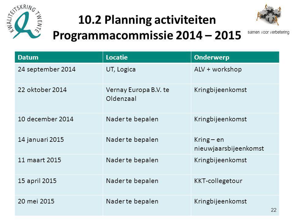 samen voor verbetering 10.2 Planning activiteiten Programmacommissie 2014 – 2015 DatumLocatieOnderwerp 24 september 2014UT, LogicaALV + workshop 22 oktober 2014Vernay Europa B.V.