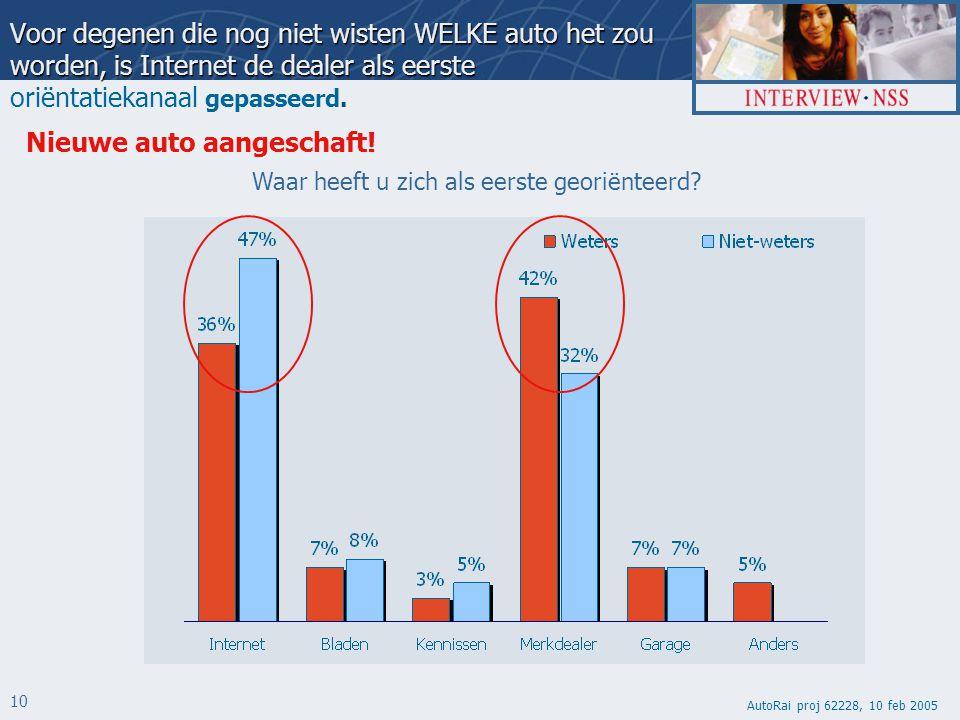 AutoRai proj 62228, 10 feb 2005 10 Voor degenen die nog niet wisten WELKE auto het zou worden, is Internet de dealer als eerste Voor degenen die nog niet wisten WELKE auto het zou worden, is Internet de dealer als eerste oriëntatiekanaal gepasseerd.