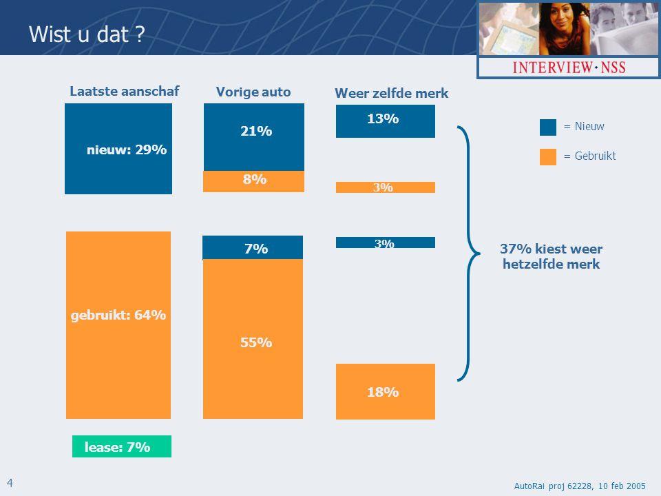 AutoRai proj 62228, 10 feb 2005 4 Laatste aanschaf Weer zelfde merk Nieuw 29% 13% Vorige auto 21% 8% 2e hands 64% 62% nieuw: 29% 7% Nieuw 29% 3% 7% 55% gebruikt: 64% 3% lease: 7% 18% 79% 37% 73% 99% = Gebruikt = Nieuw Wist u dat .
