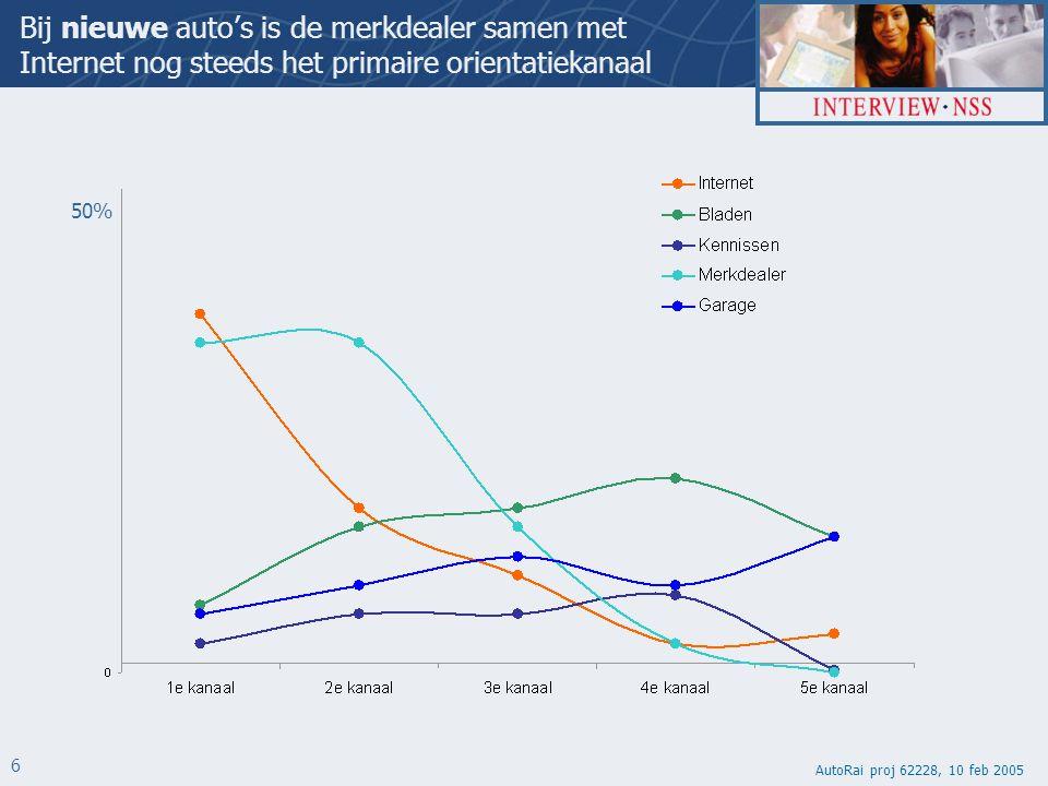 AutoRai proj 62228, 10 feb 2005 6 Bij nieuwe auto's is de merkdealer samen met Internet nog steeds het primaire orientatiekanaal 50%