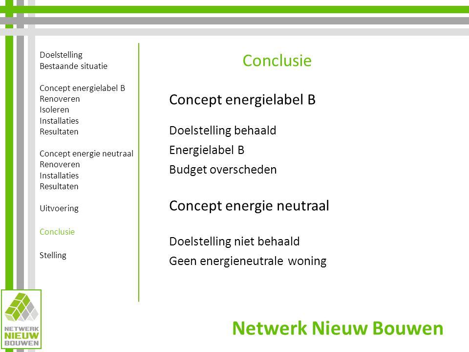 Netwerk Nieuw Bouwen Doelstelling Bestaande situatie Concept energielabel B Renoveren Isoleren Installaties Resultaten Concept energie neutraal Renove