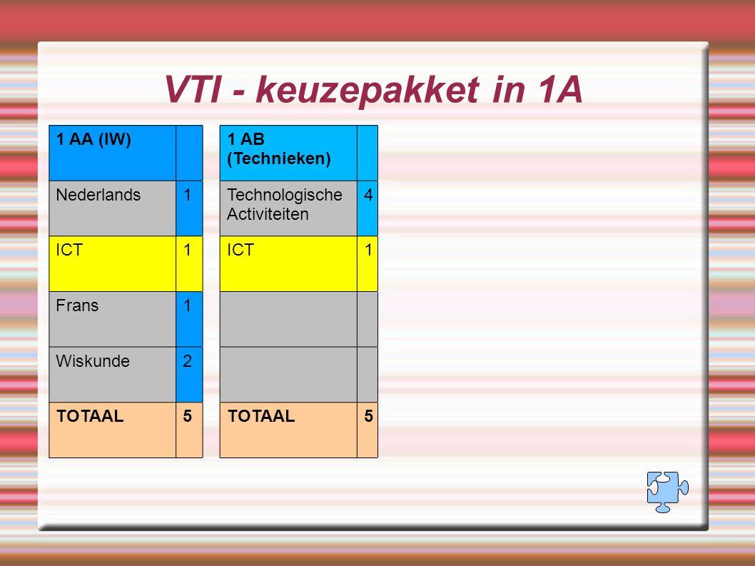VTI - keuzepakket in 1A 1 AA (IW)1 AB (Technieken) Nederlands1Technologische Activiteiten 4 ICT1 1 Frans1 Wiskunde2 TOTAAL5 5