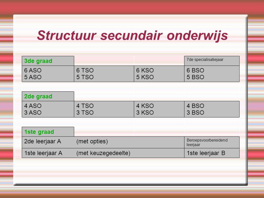 Woordje uitleg bij structuur SO  Na het 6de jaar ASO / TSO / KSO krijg je een diploma secundair onderwijs.