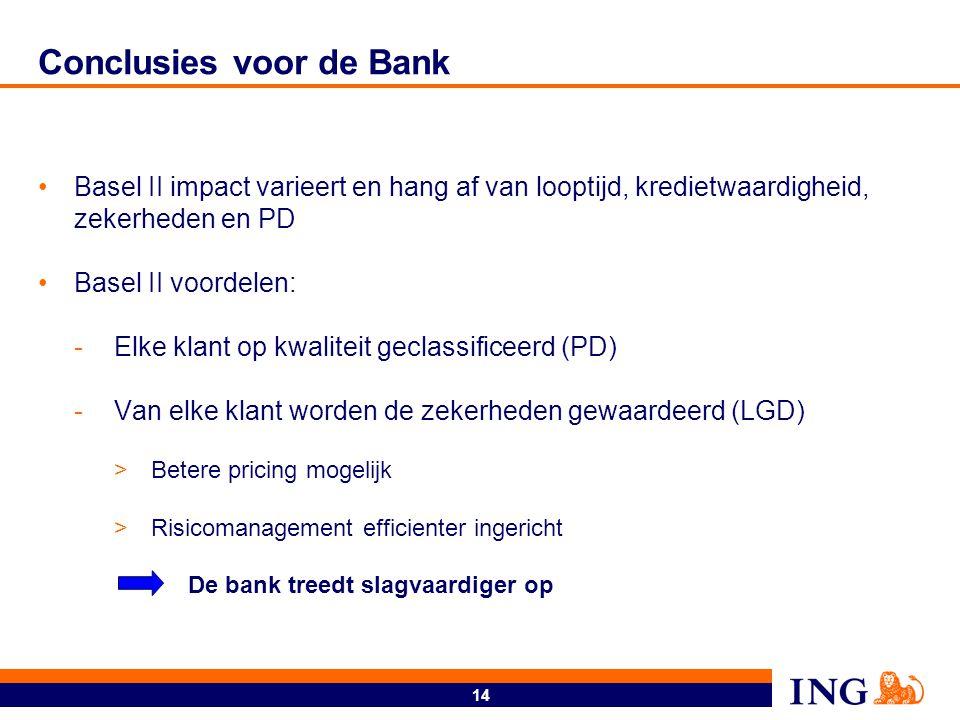 14 Conclusies voor de Bank Basel II impact varieert en hang af van looptijd, kredietwaardigheid, zekerheden en PD Basel II voordelen: -Elke klant op k
