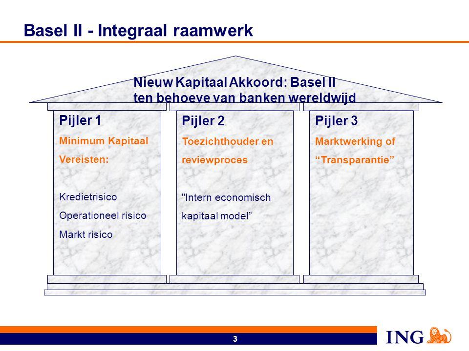 3 Basel II - Integraal raamwerk Pijler 1 Minimum Kapitaal Vereisten: Kredietrisico Operationeel risico Markt risico Pijler 2 Toezichthouder en reviewp