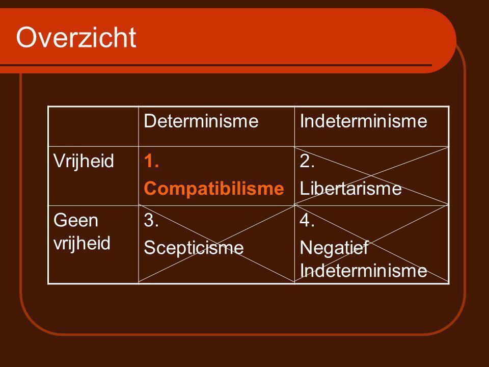 Overzicht DeterminismeIndeterminisme Vrijheid1.Compatibilisme 2.