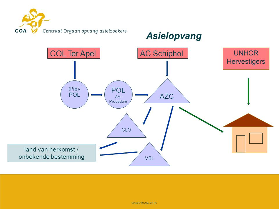 Asielopvang WHO 30-09-2013 COL Ter Apel POL AA- Procedure AC Schiphol VBL GLO AZC land van herkomst / onbekende bestemming UNHCR Hervestigers (Pré)- P