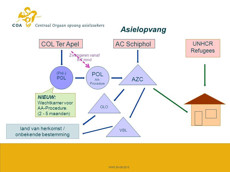 Asielopvang WHO 30-09-2013 COL Ter Apel POL AA- Procedure AC Schiphol VBL GLO AZC land van herkomst / onbekende bestemming UNHCR Refugees (Pré-) POL AA-Procedure (± 2 weken)