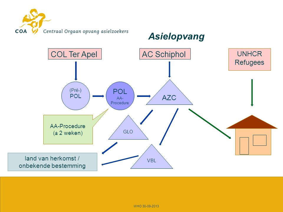 Asielopvang WHO 30-09-2013 COL Ter Apel POL AA- Procedure AC Schiphol VBL GLO AZC land van herkomst / onbekende bestemming UNHCR Refugees (Pré-) POL Verblijfsfase (tot 2 jaar)