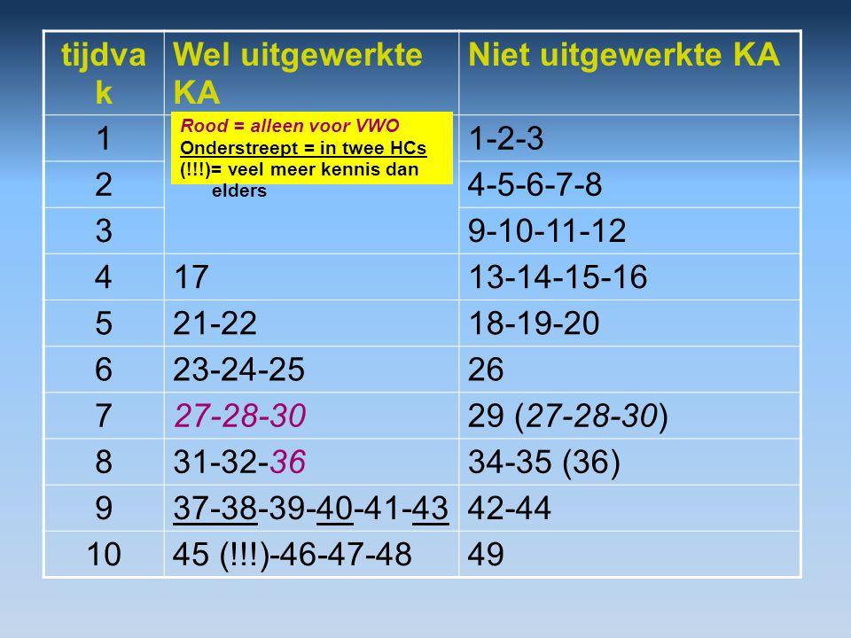 tijdva k Wel uitgewerkte KA Niet uitgewerkte KA 11-2-3 24-5-6-7-8 39-10-11-12 41713-14-15-16 521-2218-19-20 623-24-2526 727-28-3029 (27-28-30) 831-32-