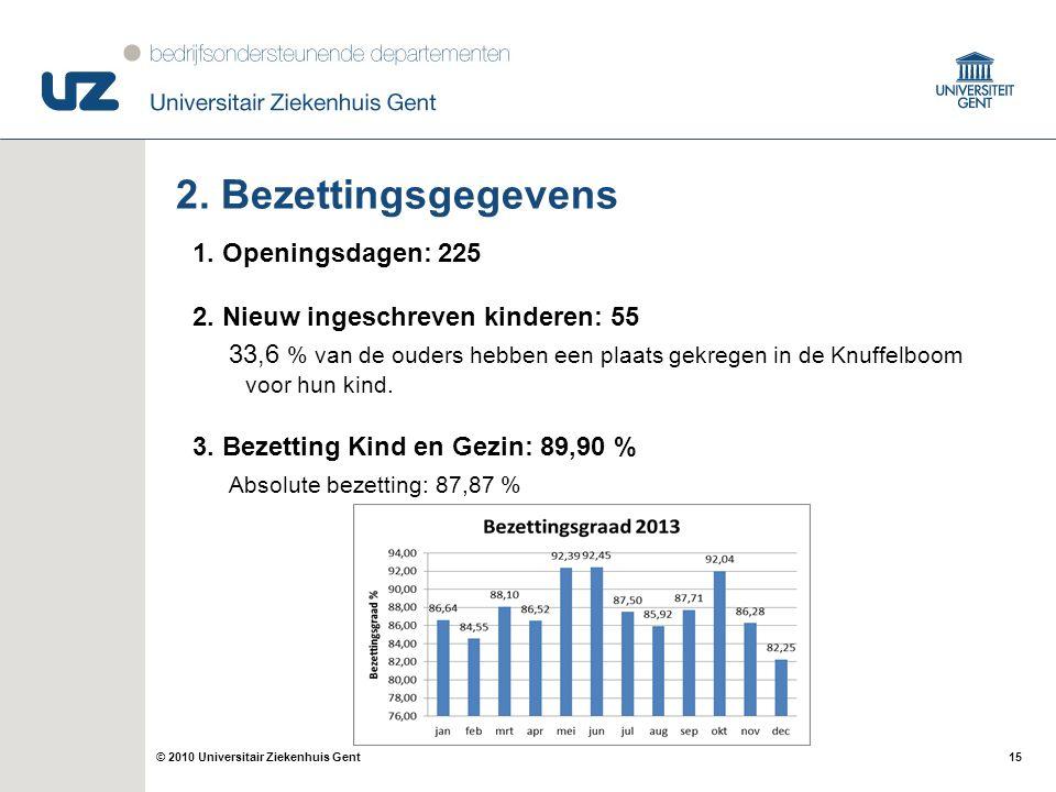 15© 2010 Universitair Ziekenhuis Gent 2. Bezettingsgegevens 1. Openingsdagen: 225 2. Nieuw ingeschreven kinderen: 55 33,6 % van de ouders hebben een p