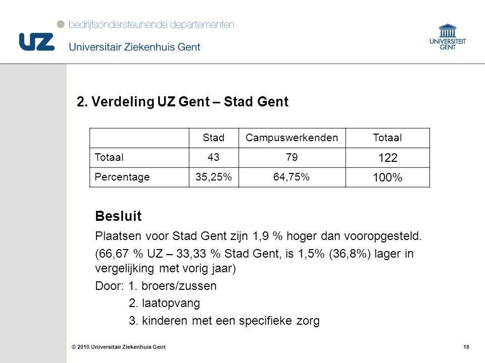 18© 2010 Universitair Ziekenhuis Gent 2. Verdeling UZ Gent – Stad Gent Besluit Plaatsen voor Stad Gent zijn 1,9 % hoger dan vooropgesteld. (66,67 % UZ
