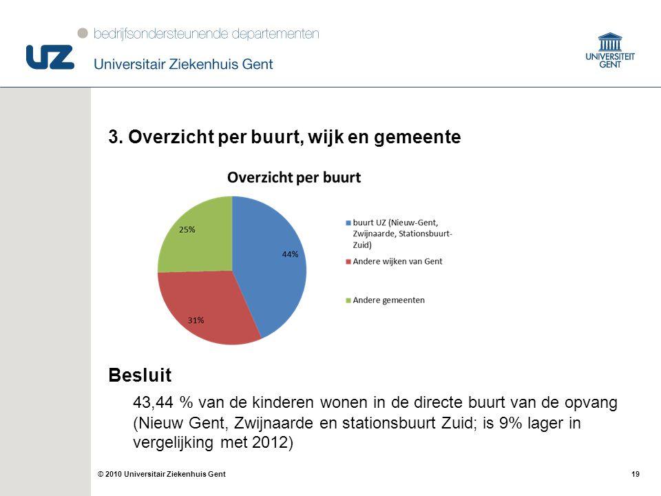 19© 2010 Universitair Ziekenhuis Gent 3. Overzicht per buurt, wijk en gemeente Besluit 43,44 % van de kinderen wonen in de directe buurt van de opvang