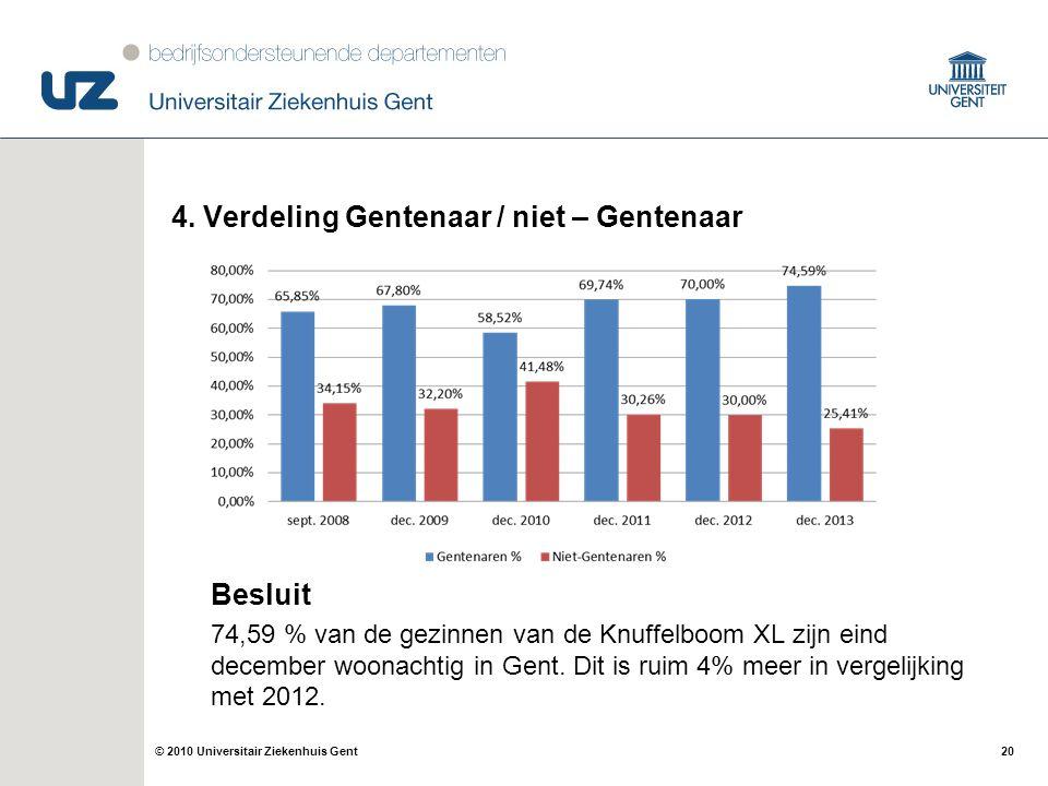 20© 2010 Universitair Ziekenhuis Gent 4. Verdeling Gentenaar / niet – Gentenaar Besluit 74,59 % van de gezinnen van de Knuffelboom XL zijn eind decemb