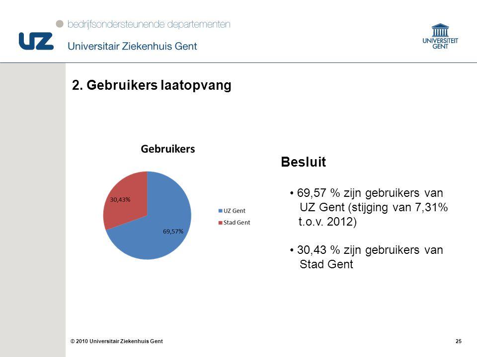 25© 2010 Universitair Ziekenhuis Gent 2. Gebruikers laatopvang Besluit 69,57 % zijn gebruikers van UZ Gent (stijging van 7,31% t.o.v. 2012) 30,43 % zi