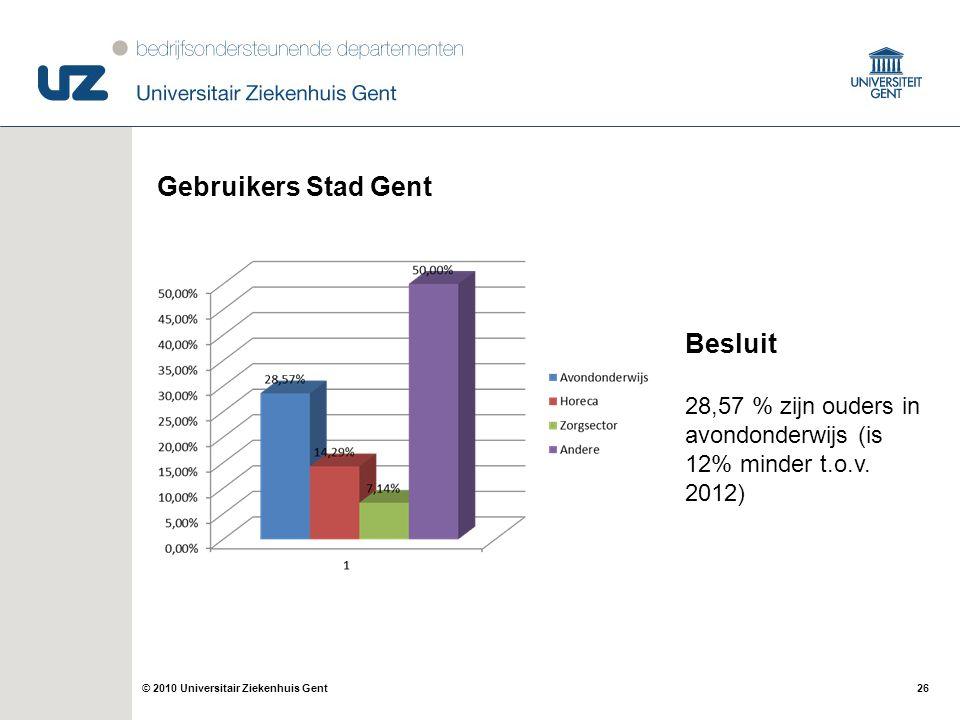 26© 2010 Universitair Ziekenhuis Gent Gebruikers Stad Gent Besluit 28,57 % zijn ouders in avondonderwijs (is 12% minder t.o.v. 2012)