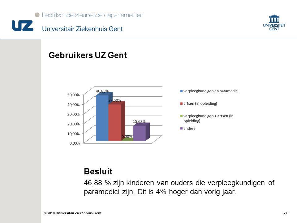 27© 2010 Universitair Ziekenhuis Gent Gebruikers UZ Gent Besluit 46,88 % zijn kinderen van ouders die verpleegkundigen of paramedici zijn. Dit is 4% h