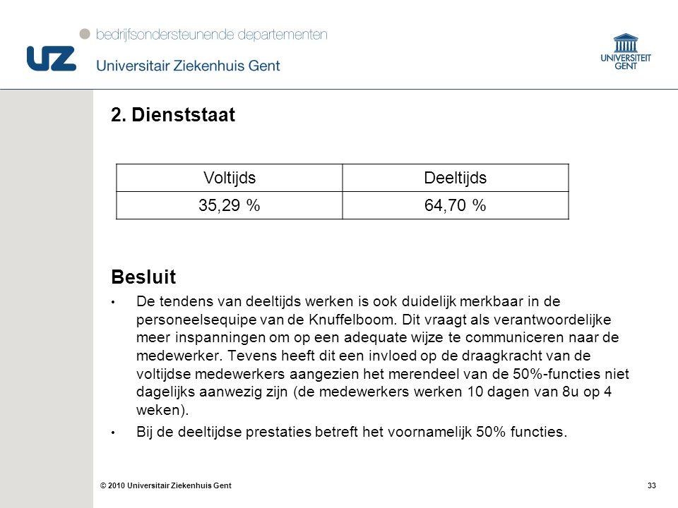 33© 2010 Universitair Ziekenhuis Gent 2. Dienststaat Besluit De tendens van deeltijds werken is ook duidelijk merkbaar in de personeelsequipe van de K
