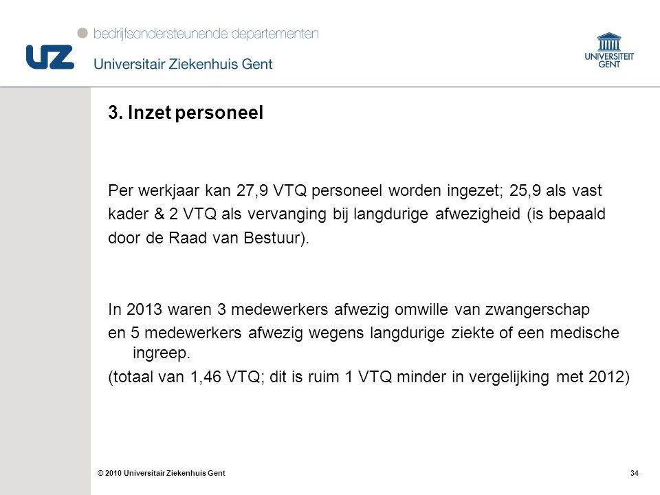 34© 2010 Universitair Ziekenhuis Gent 3. Inzet personeel Per werkjaar kan 27,9 VTQ personeel worden ingezet; 25,9 als vast kader & 2 VTQ als vervangin