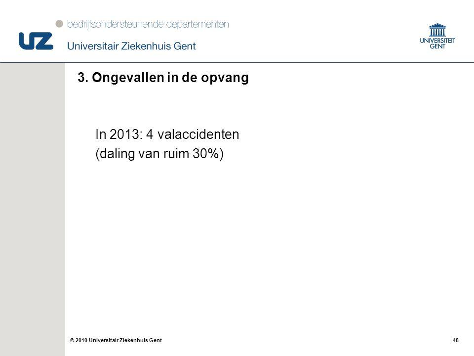 48© 2010 Universitair Ziekenhuis Gent 3. Ongevallen in de opvang In 2013: 4 valaccidenten (daling van ruim 30%)