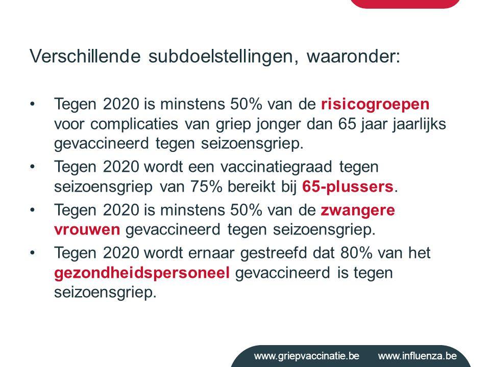 www.griepvaccinatie.be www.influenza.be Verschillende subdoelstellingen, waaronder: Tegen 2020 is minstens 50% van de risicogroepen voor complicaties
