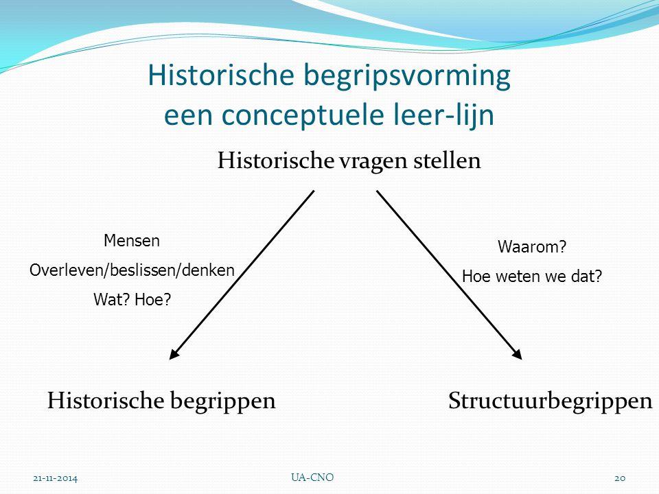 21-11-2014UA-CNO20 Historische begripsvorming een conceptuele leer-lijn Historische vragen stellen Historische begrippen Structuurbegrippen Mensen Overleven/beslissen/denken Wat.