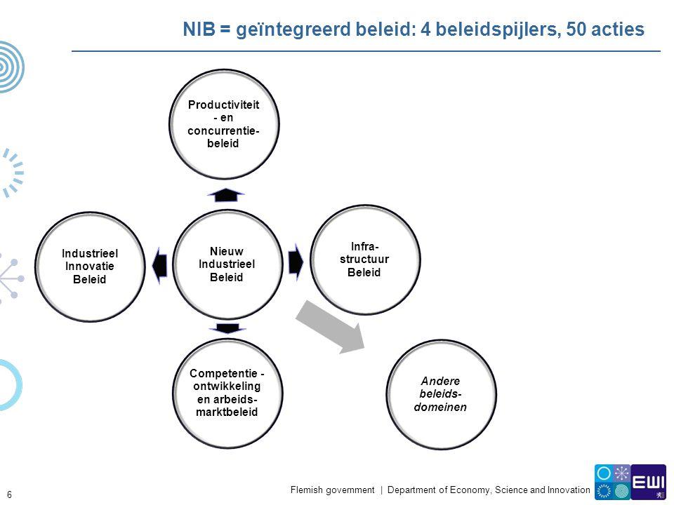 Flemish government | Department of Economy, Science and Innovation NIB = geïntegreerd beleid: 4 beleidspijlers, 50 acties 6