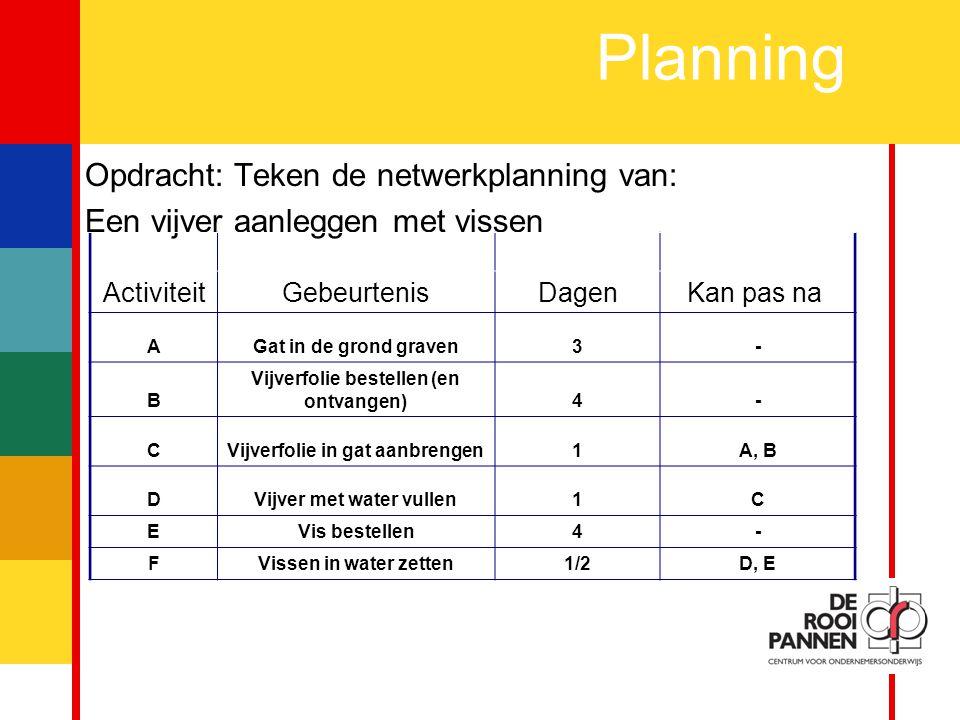 15 Planning Opdracht: Teken de netwerkplanning van: Een vijver aanleggen met vissen ActiviteitGebeurtenisDagenKan pas na AGat in de grond graven3- B Vijverfolie bestellen (en ontvangen)4- CVijverfolie in gat aanbrengen1A, B DVijver met water vullen1C EVis bestellen4- FVissen in water zetten1/2D, E