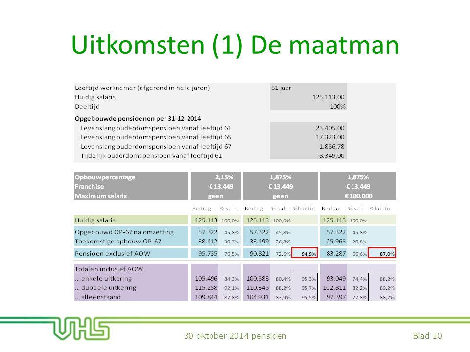 Uitkomsten (1) De maatman Blad 1030 oktober 2014 pensioen